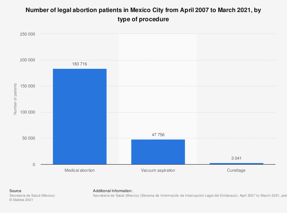 Statistic: Number of legal abortion patients in Mexico City from April 2007 to March 2019, by type of procedure | Statista