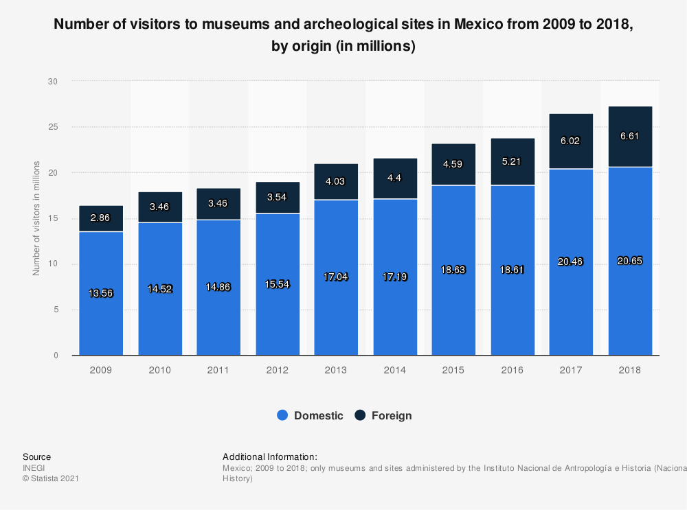 Statistic: Number of visitors to museums and archeological sites in Mexico from 2009 to 2018, by origin (in millions) | Statista