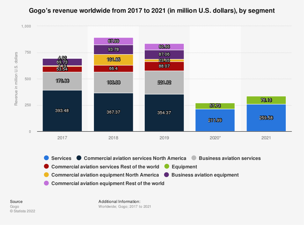 Statistic: Gogo's revenue worldwide from 2017 to 2020 (in million U.S. dollars), by segment | Statista