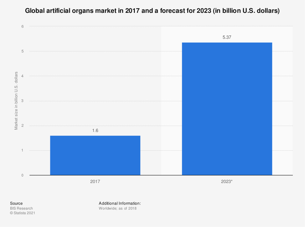 Statistic: Global artificial organs market in 2017 and a forecast for 2023 (in billion U.S. dollars) | Statista