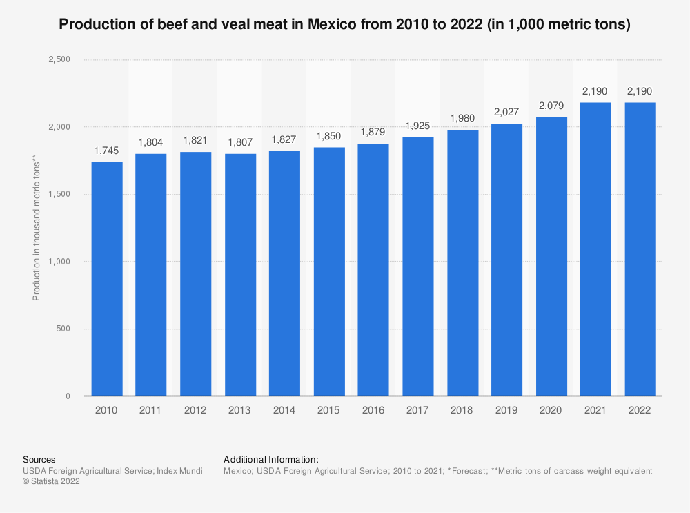 Statistic: Production of beef and veal meat in Mexico from 2010 to 2019 (in 1,000 metric tons of carcass weight equivalent (CWE)) | Statista