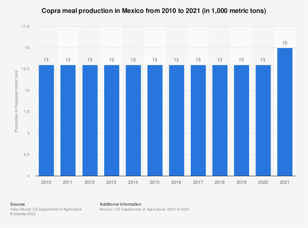 Statistic: Copra meal production in Mexico from 2010 to 2018 (in 1,000 metric tons) | Statista