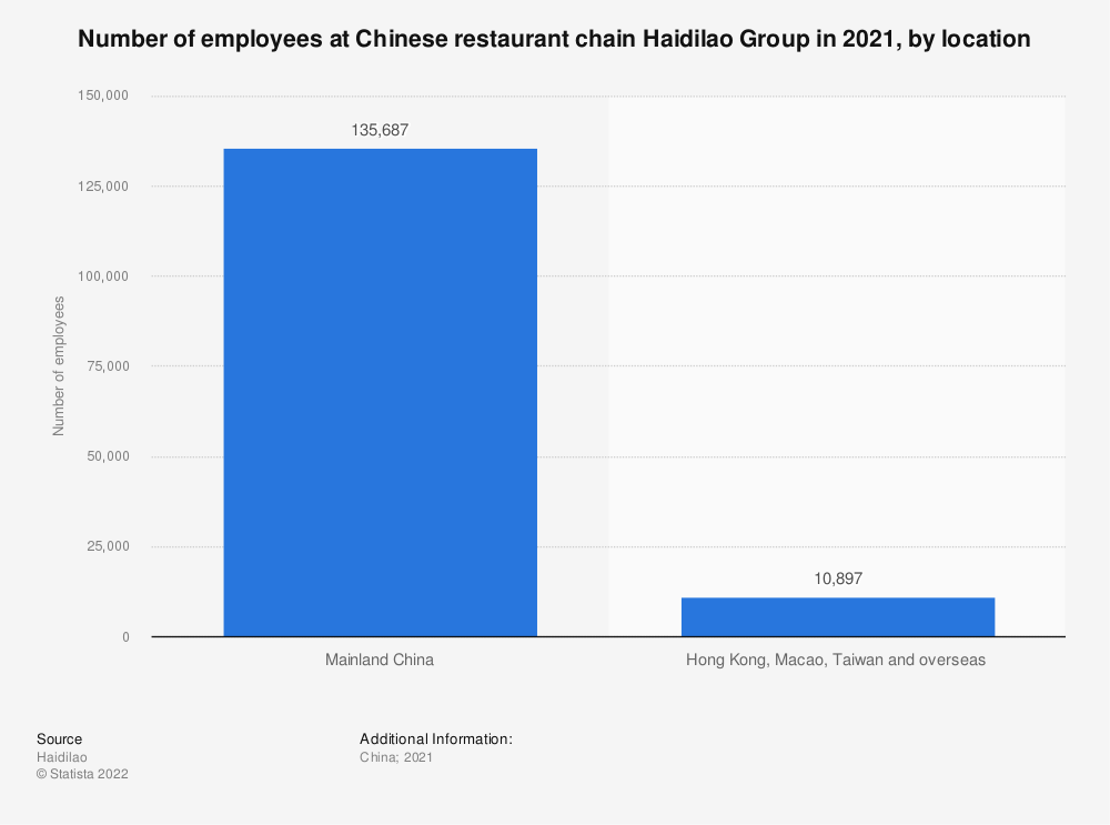Statistic: Number of employees at Chinese restaurant chain Haidilao Group in 2019, by location | Statista