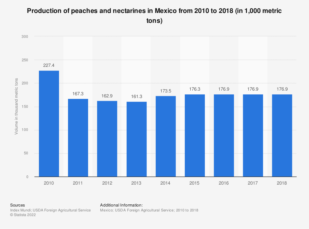 Statistic: Production of peaches and nectarines in Mexico from 2010 to 2018 (in 1,000 metric tons)   Statista