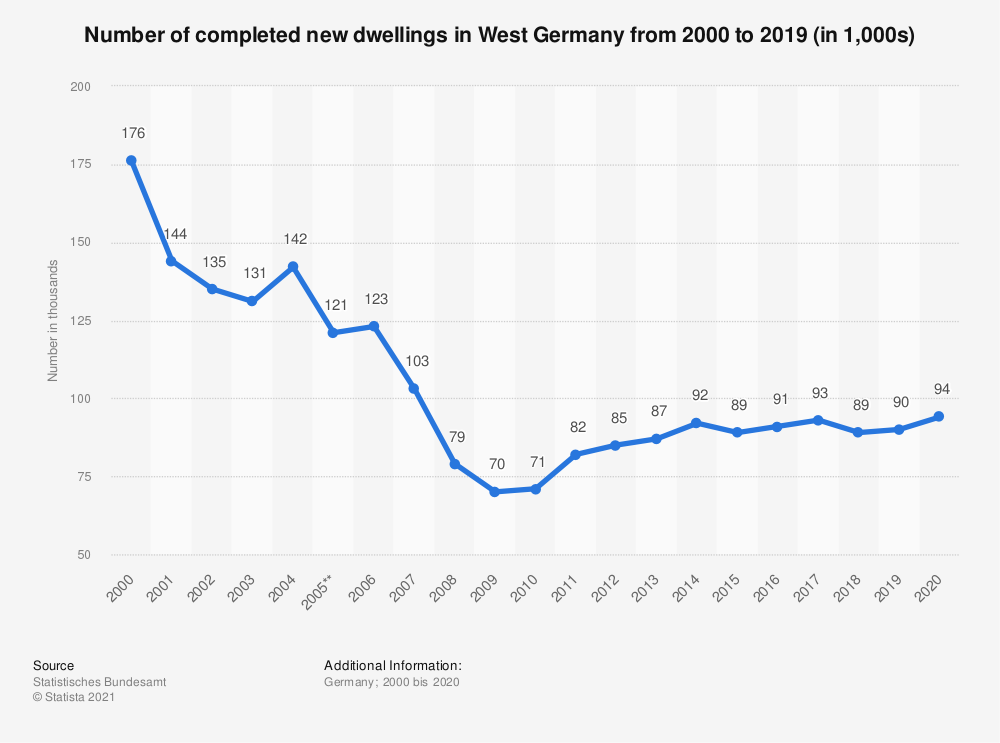 Statistic: Number of completed new dwellings in West Germany from 2000 to 2019 (in 1,000)   Statista