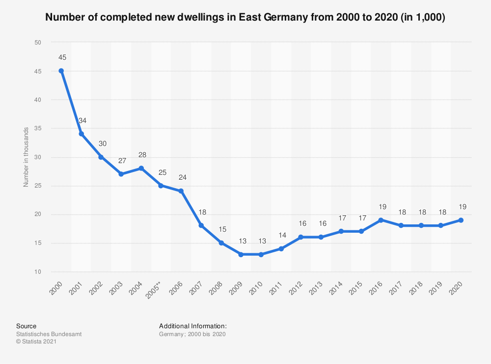 Statistic: Number of completed new dwellings in East Germany from 2000 to 2019 (in 1,000)   Statista