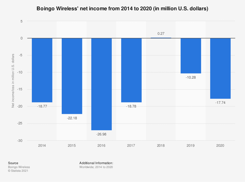 Statistic: Boingo's net income from 2014 to 2019 (in million U.S. dollars) | Statista