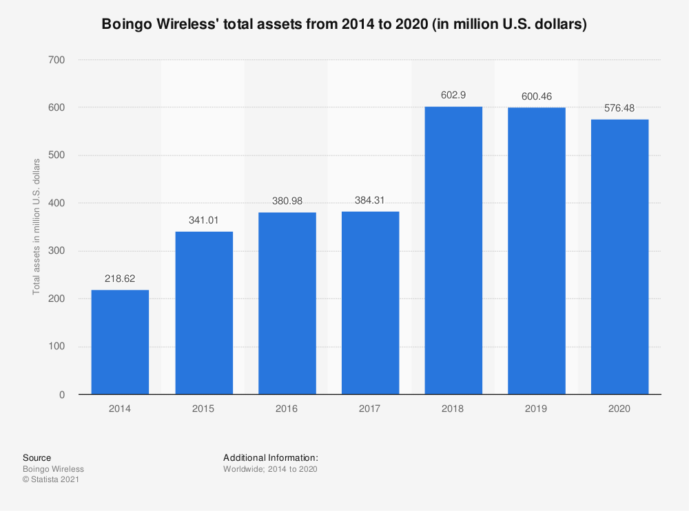 Statistic: Boingo's total assets from 2014 to 2018 (in million U.S. dollars) | Statista