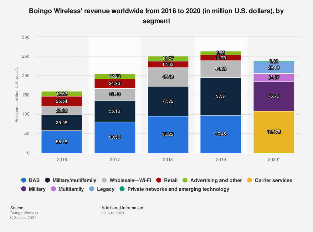 Statistic: Boingo's revenue worldwide from 2016 to 2018 (in million U.S. dollars), by segment | Statista