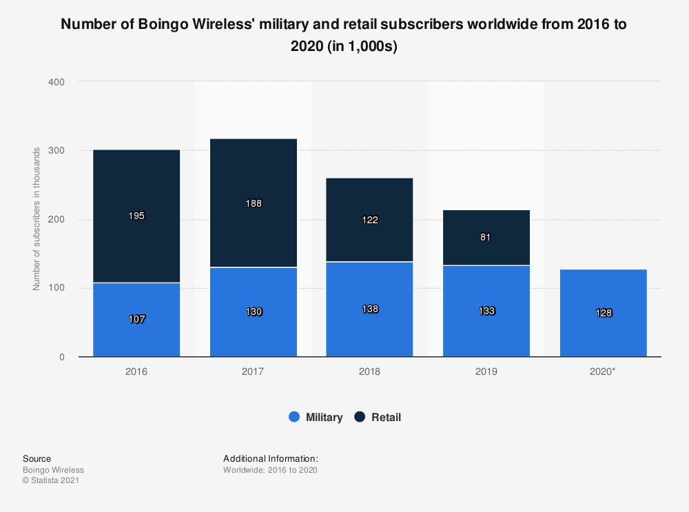 Statistic: Number of Boingo's military and retail subscribers worldwide from 2016 to 2019 (in 1,000s) | Statista