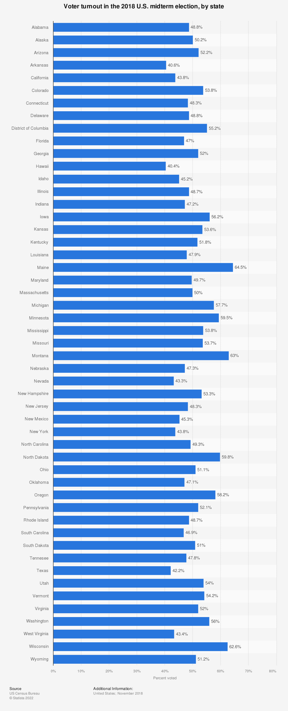 Statistic: Voter turnout in the 2018 U.S. midterm election, by state | Statista