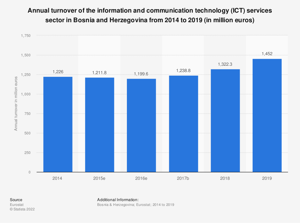 Statistic: Annual turnover of the information and communicationtechnology (ICT) services sector in Bosnia and Herzegovina from 2014 to 2016 (in million euros)   Statista