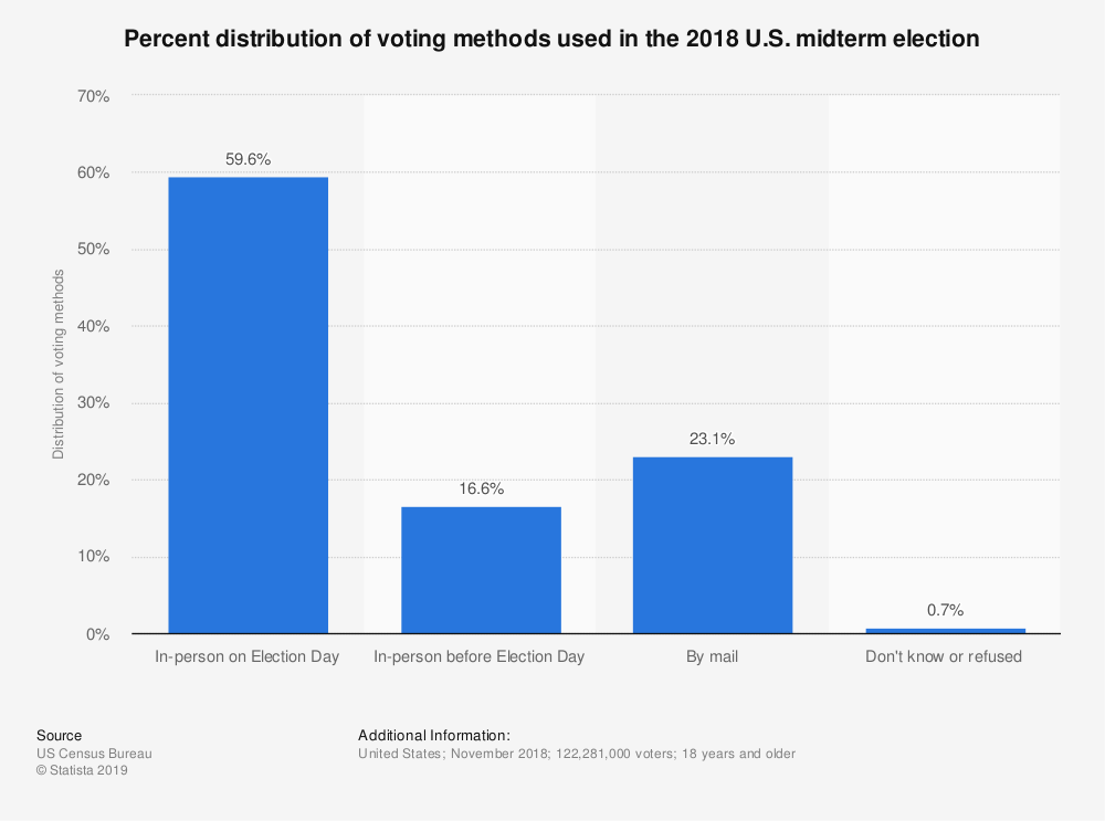 Statistic: Percent distribution of voting methods used in the 2018 U.S. midterm election | Statista