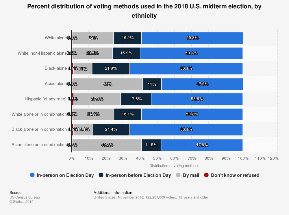 Statistic: Percent distribution of voting methods used in the 2018 U.S. midterm election, by ethnicity | Statista