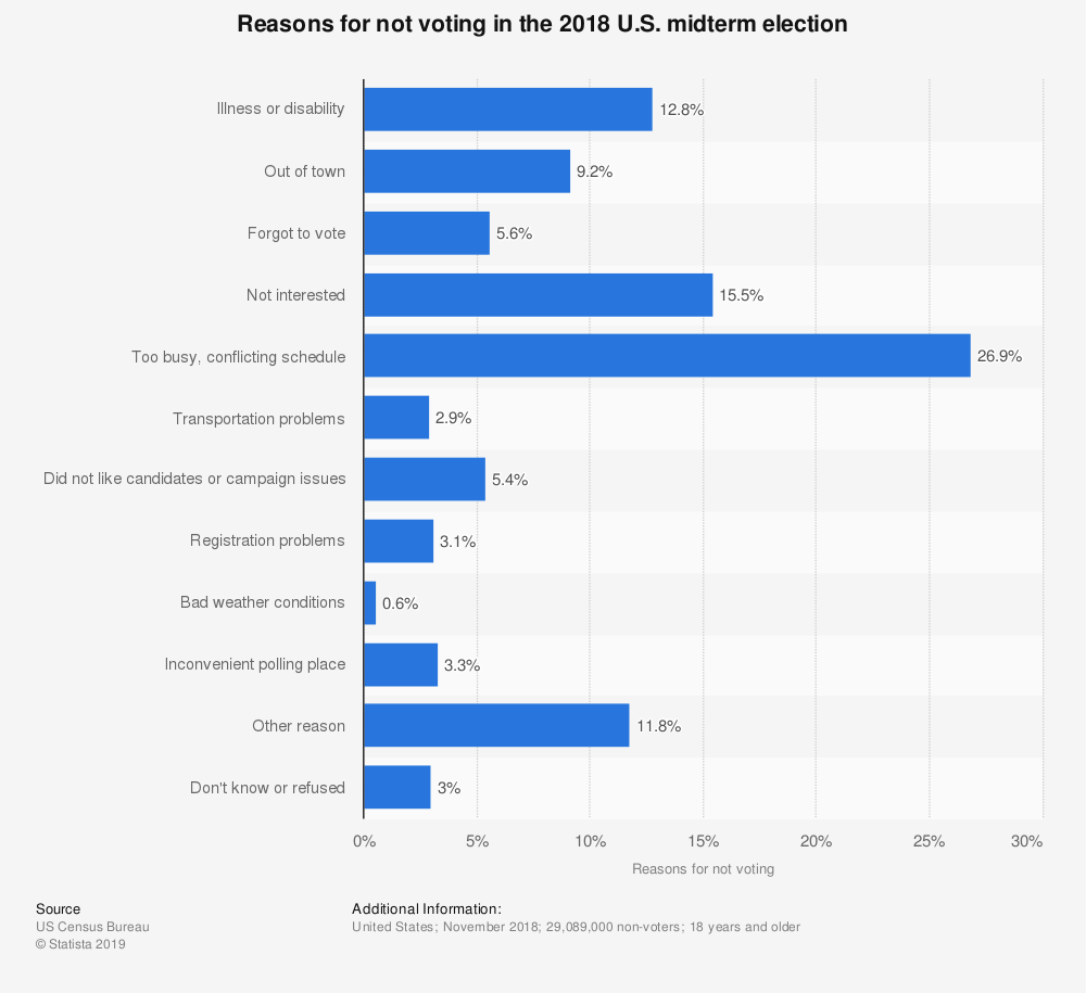 Statistic: Reasons for not voting in the 2018 U.S. midterm election | Statista