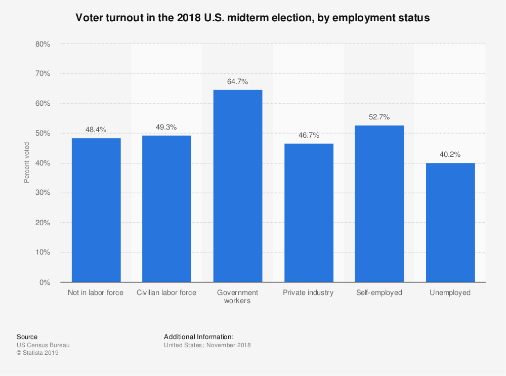 Statistic: Voter turnout in the 2018 U.S. midterm election, by employment status | Statista
