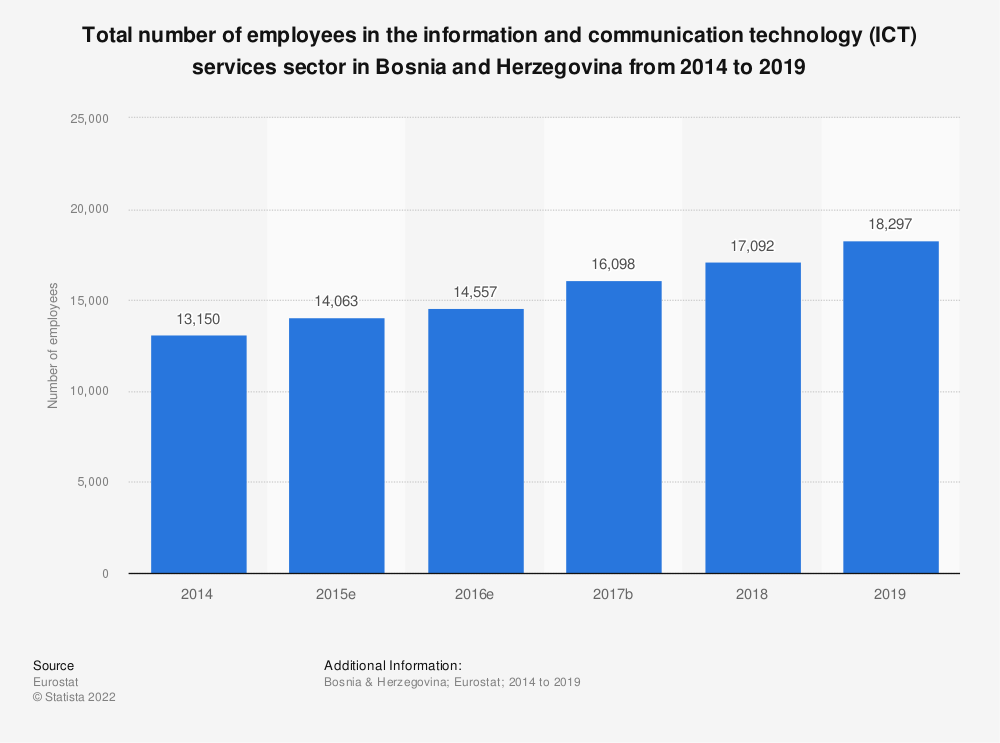 Statistic: Total number of employees in the information and communication technology (ICT) services sector in Bosnia and Herzegovina from 2014 to 2016 | Statista
