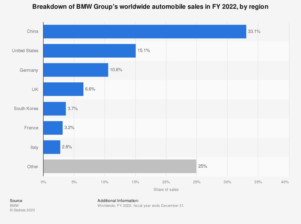BMW Group - key automobile markets 2017